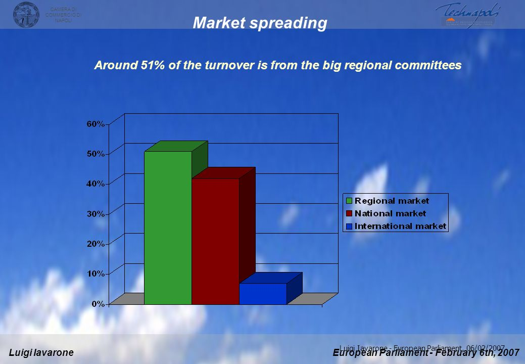 Around 51% of the turnover is from the big regional committees