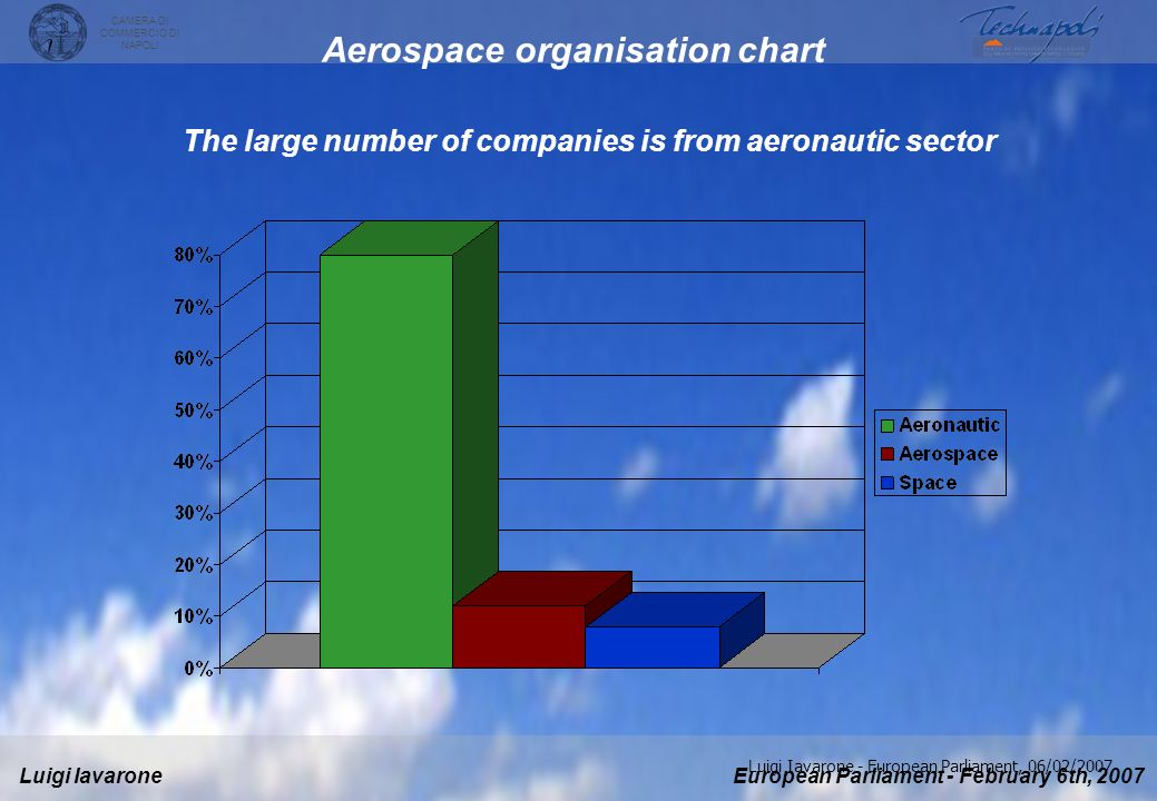 Aerospace organisation chart