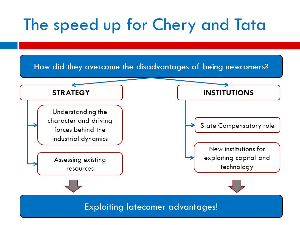 The speed up for Chery and Tata