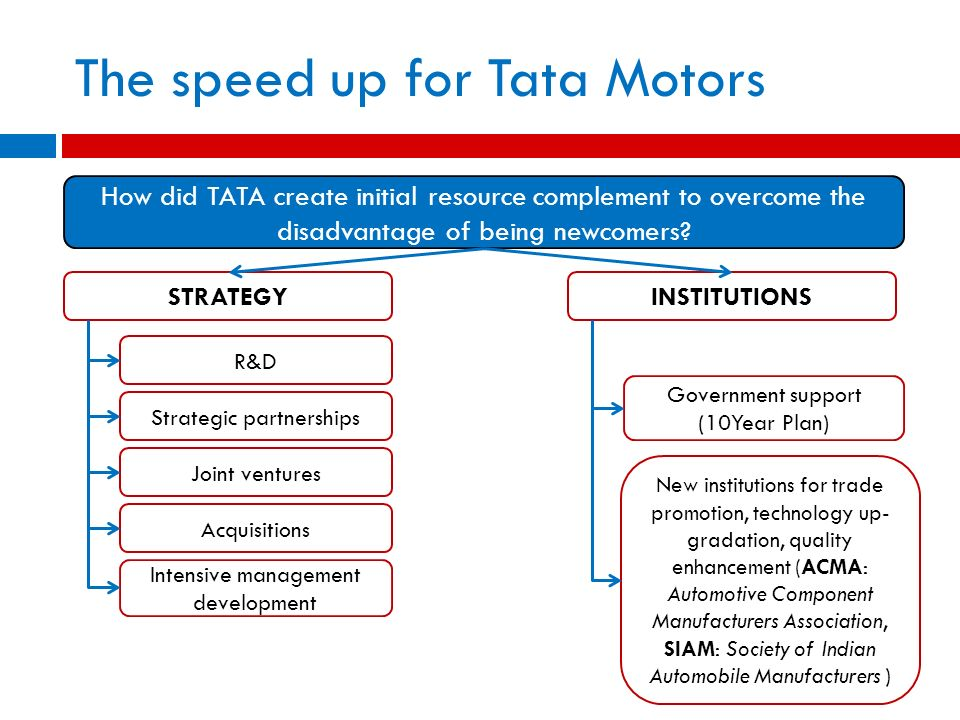 The speed up for Tata Motors