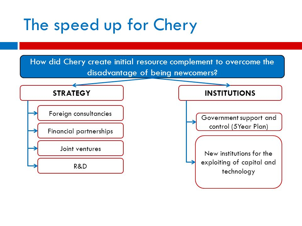 The speed up for Chery How did Chery create initial resource complement to overcome the disadvantage of being newcomers