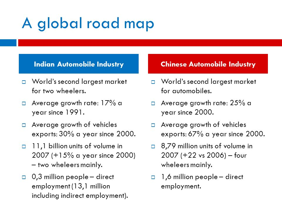 Indian Automobile Industry Chinese Automobile Industry