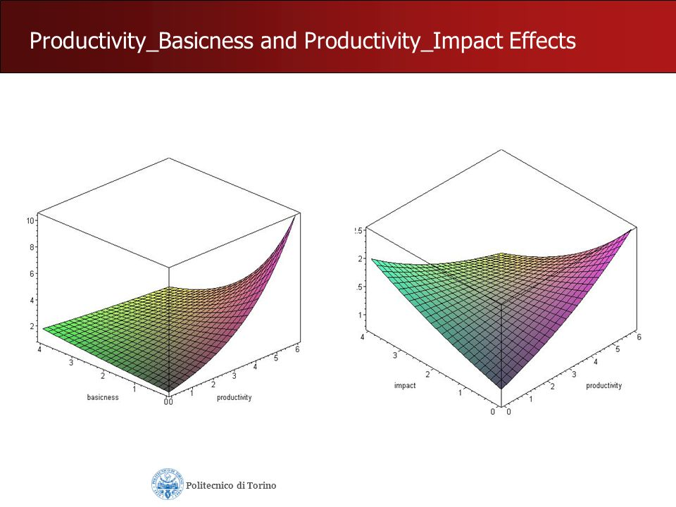 Productivity_Basicness and Productivity_Impact Effects