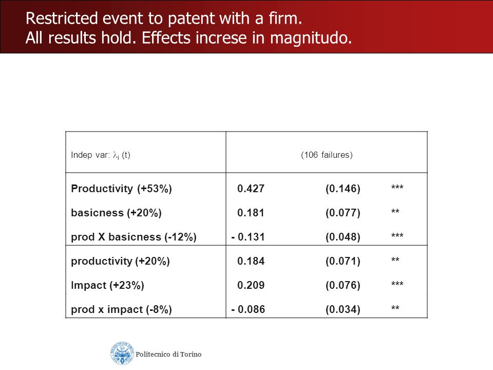 Restricted event to patent with a firm. All results hold