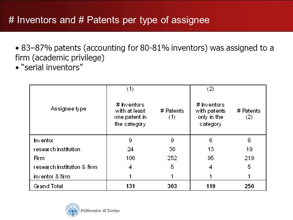 # Inventors and # Patents per type of assignee