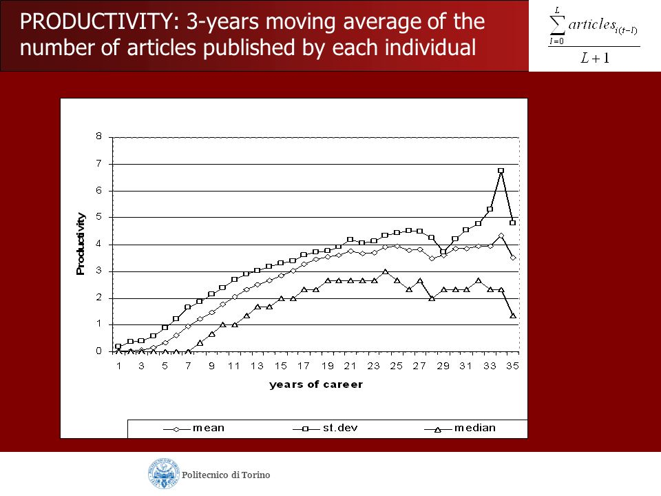 PRODUCTIVITY: 3-years moving average of the number of articles published by each individual