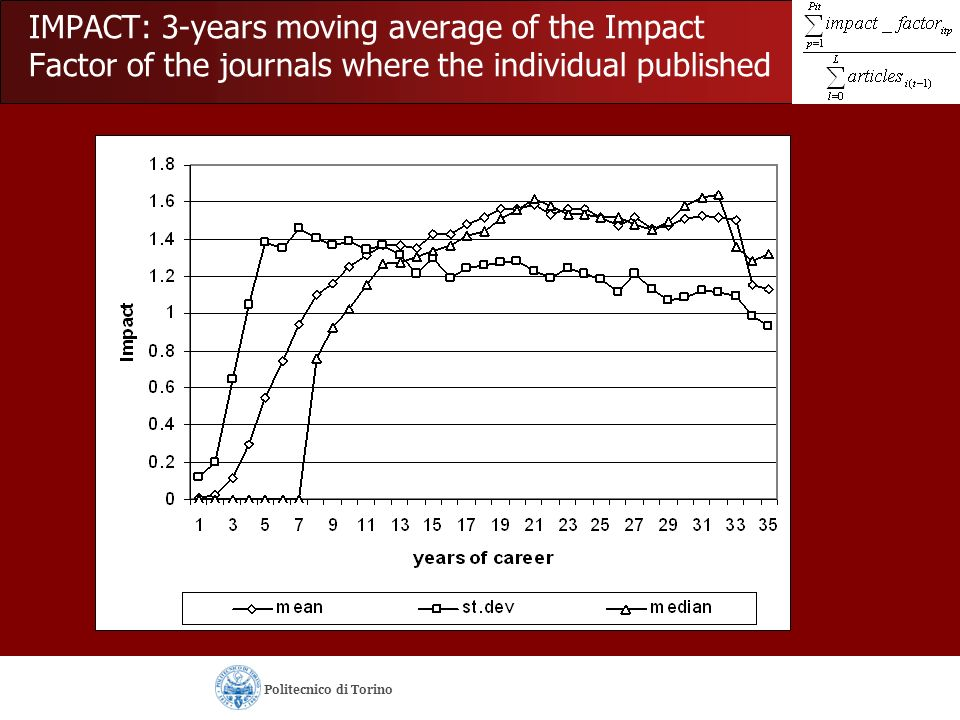 IMPACT: 3-years moving average of the Impact Factor of the journals where the individual published