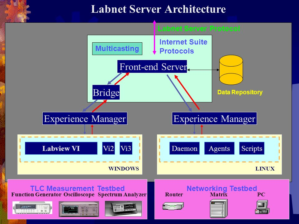 Labnet Server Architecture TLC Measurement Testbed