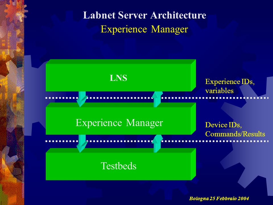 Labnet Server Architecture