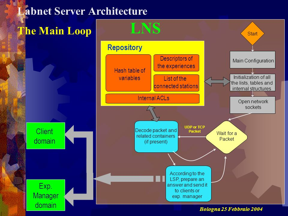 LNS Labnet Server Architecture The Main Loop Repository Client domain