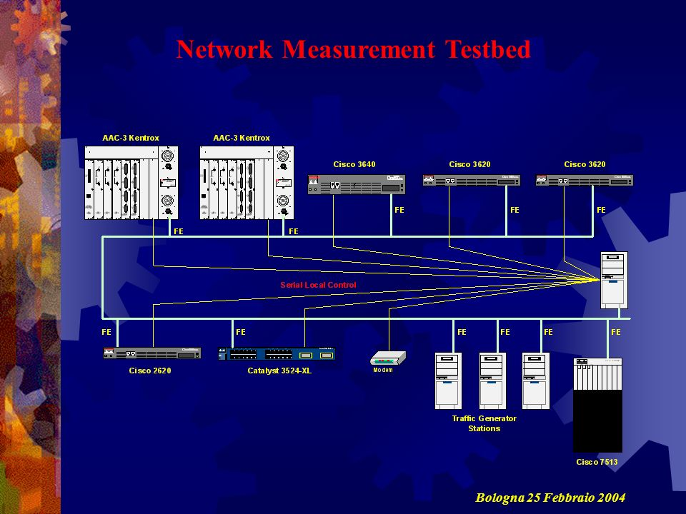 Network Measurement Testbed
