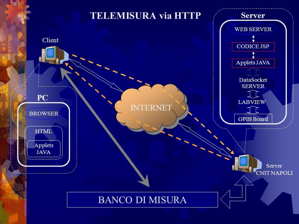 TELEMISURA via HTTP BANCO DI MISURA Server PC INTERNET Client