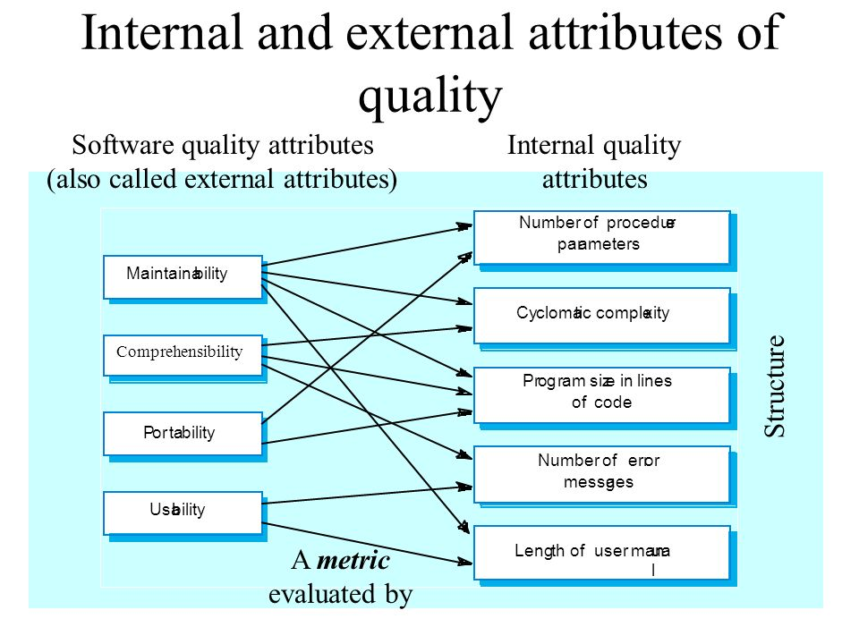 Internal and external attributes of quality