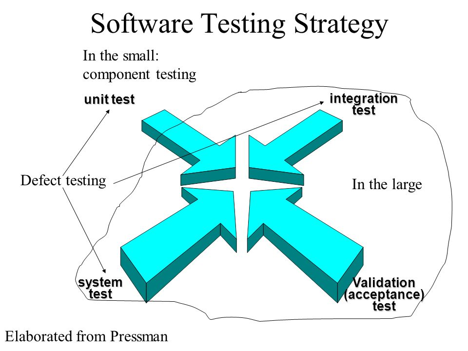 Software Testing Strategy