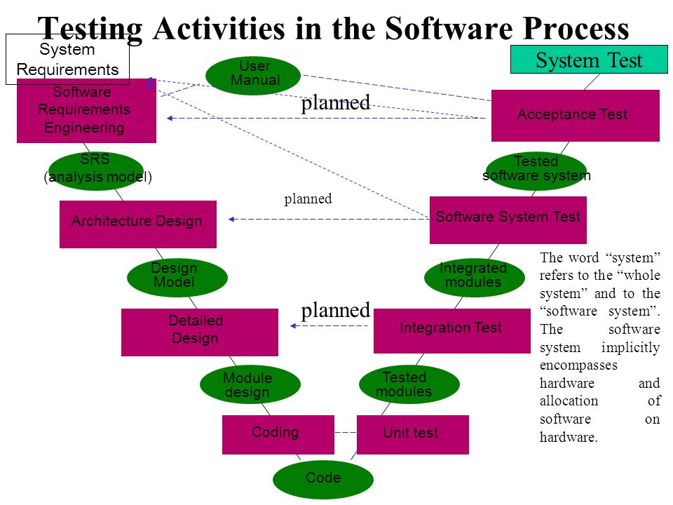 Testing Activities in the Software Process