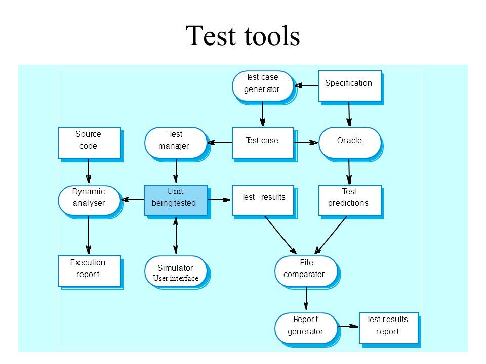 Test tools Unit Dynamic anal yser being tested T est results pr