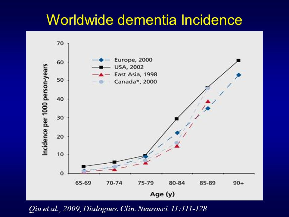 Worldwide dementia Incidence