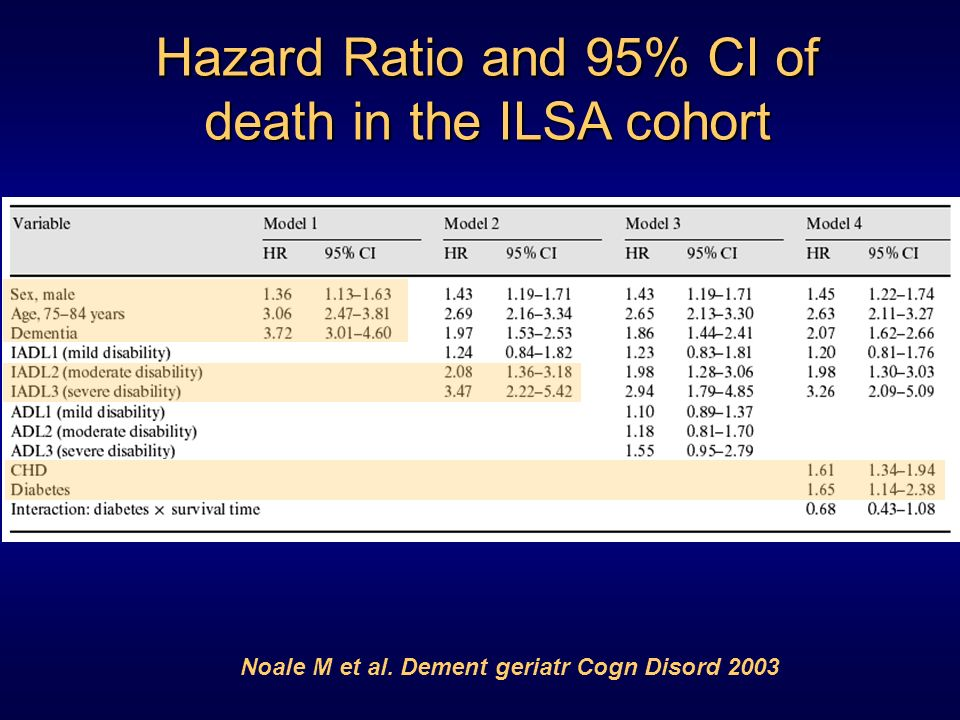 Hazard Ratio and 95% CI of death in the ILSA cohort