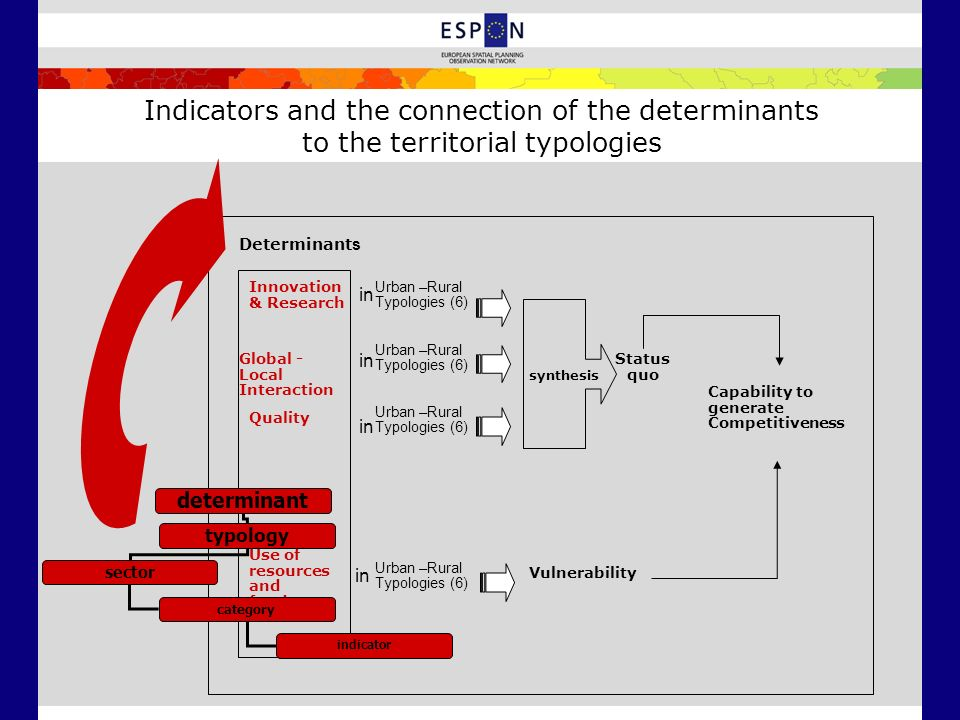 Indicators and the connection of the determinants to the territorial typologies