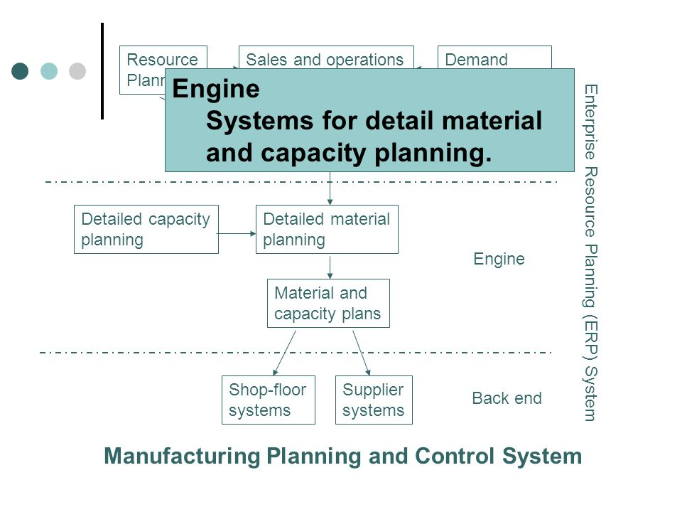 Systems for detail material and capacity planning.