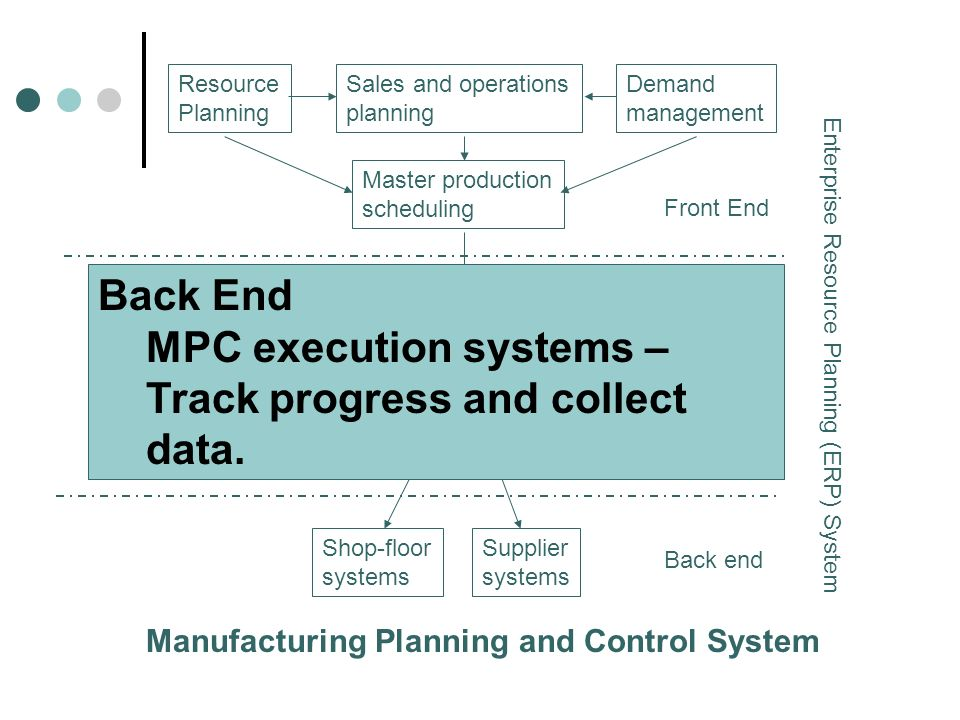 MPC execution systems – Track progress and collect data.
