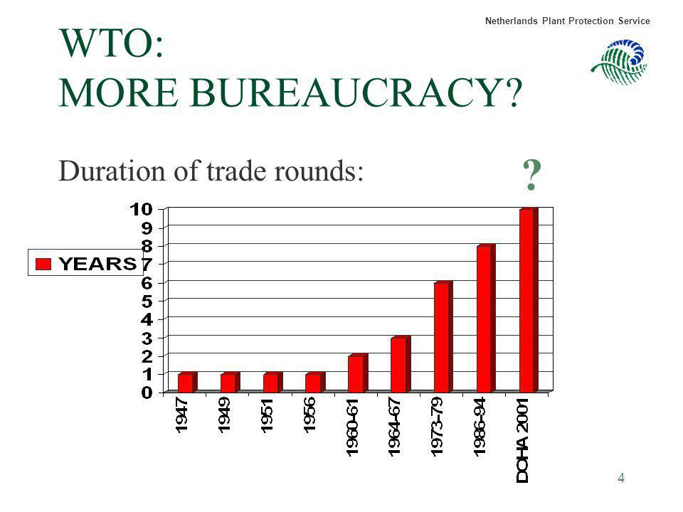 WTO: MORE BUREAUCRACY Duration of trade rounds: