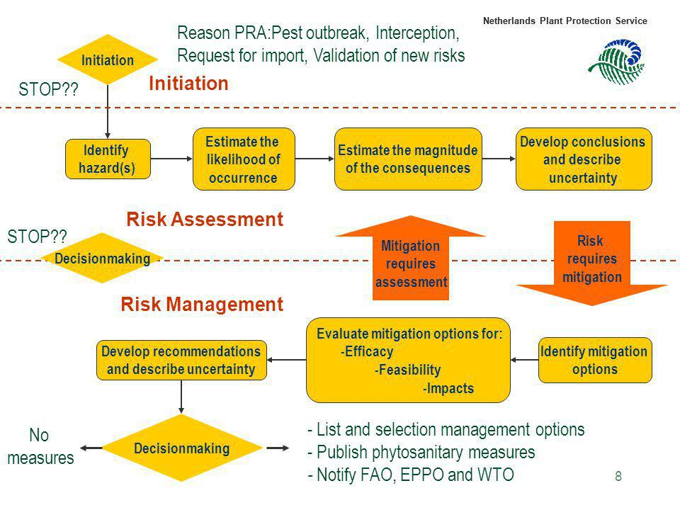 Reason PRA:Pest outbreak, Interception,