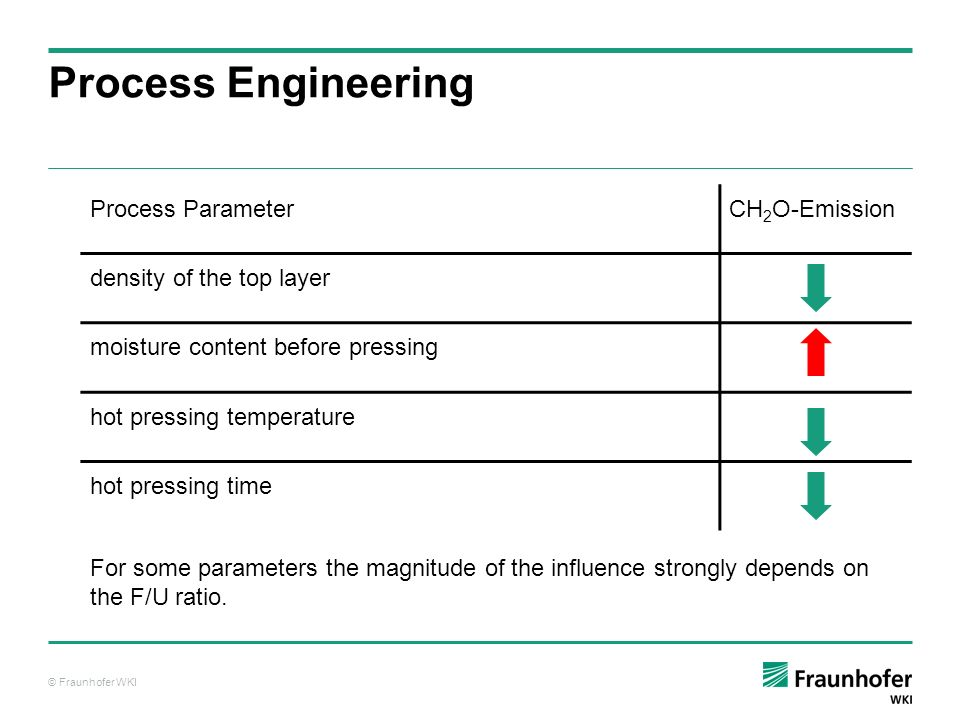 Process Engineering Process Parameter CH2O-Emission
