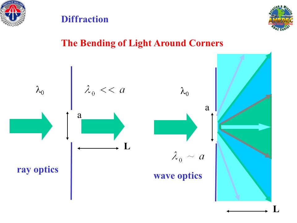 Diffraction The Bending of Light Around Corners l0 l0 a a L ray optics wave optics L