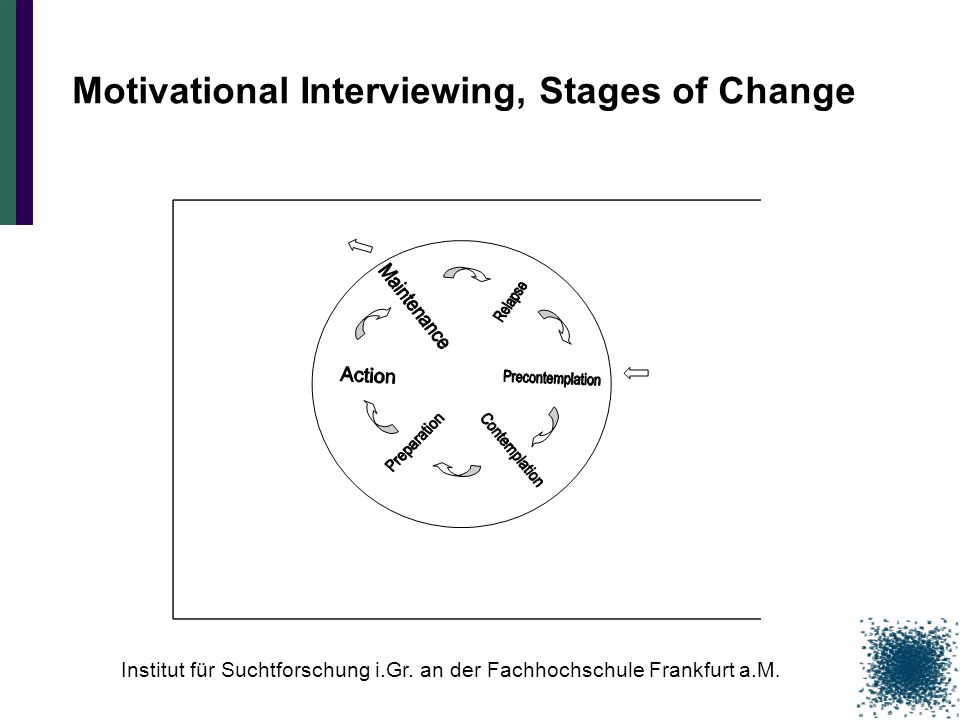 Motivational Interviewing, Stages of Change