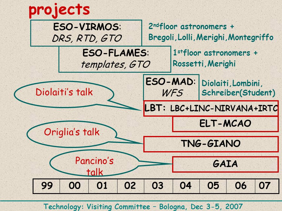projects ESO-VIRMOS: DRS, RTD, GTO ESO-FLAMES: templates, GTO