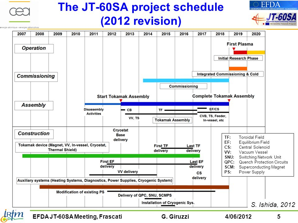 The JT-60SA project schedule (2012 revision)