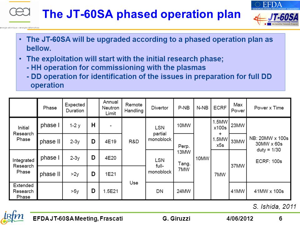 The JT-60SA phased operation plan