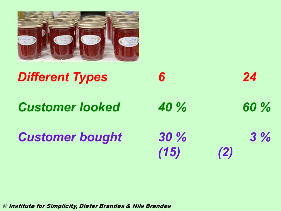 Different Types 6 24 Customer looked 40 % 60 %
