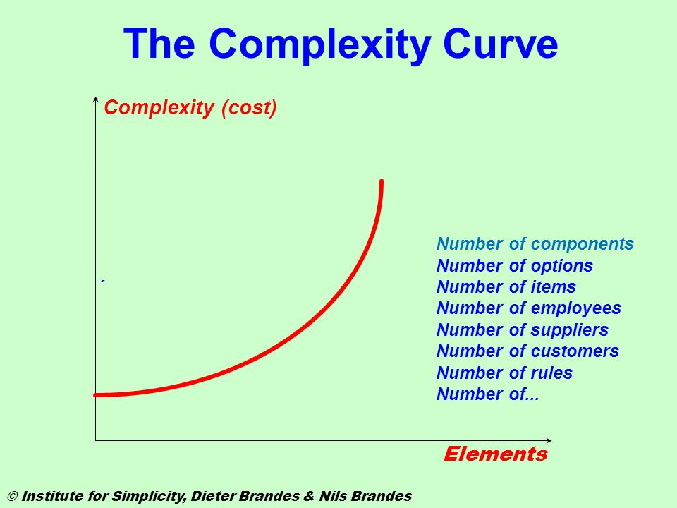 The Complexity Curve Complexity (cost) Elements Number of components