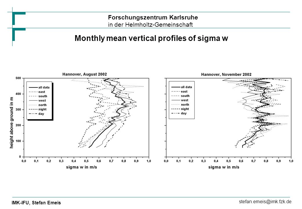 Monthly mean vertical profiles of sigma w