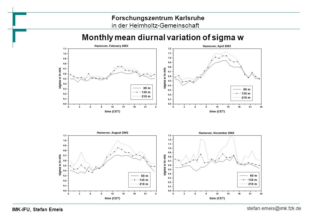 Monthly mean diurnal variation of sigma w