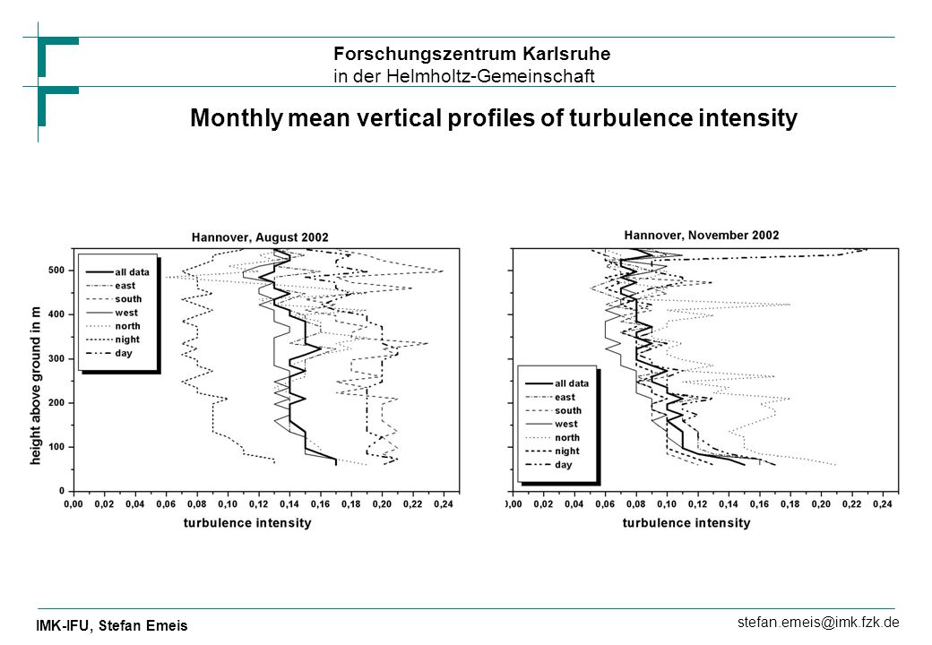 Monthly mean vertical profiles of turbulence intensity