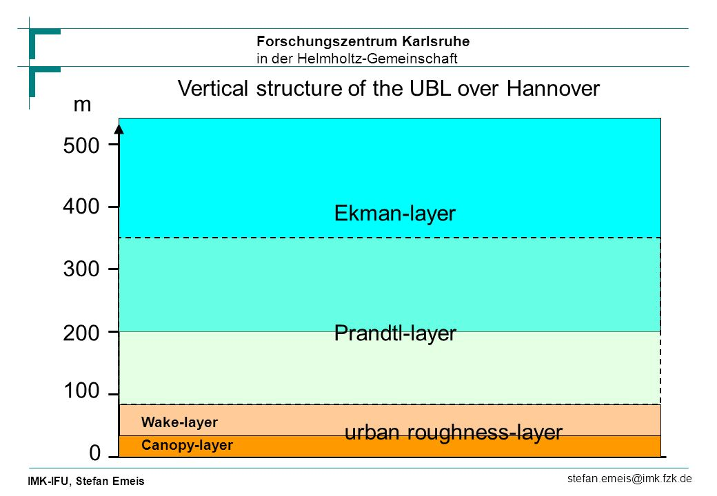 Vertical structure of the UBL over Hannover m