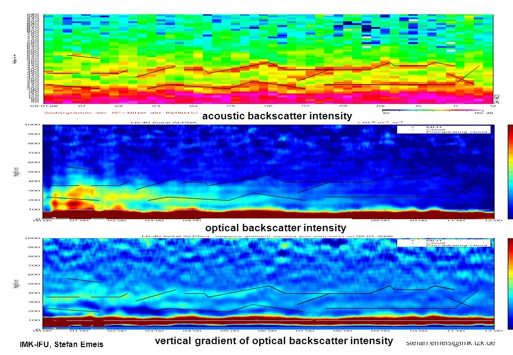 acoustic backscatter intensity