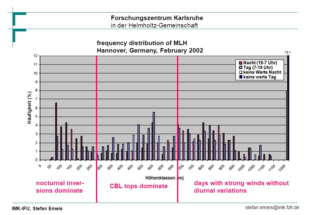 frequency distribution of MLH