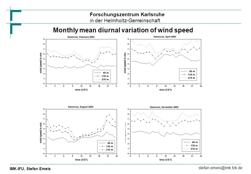 Monthly mean diurnal variation of wind speed