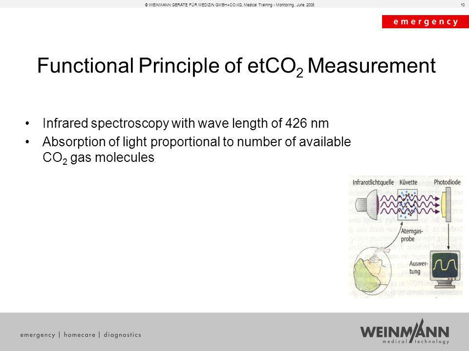 Functional Principle of etCO2 Measurement