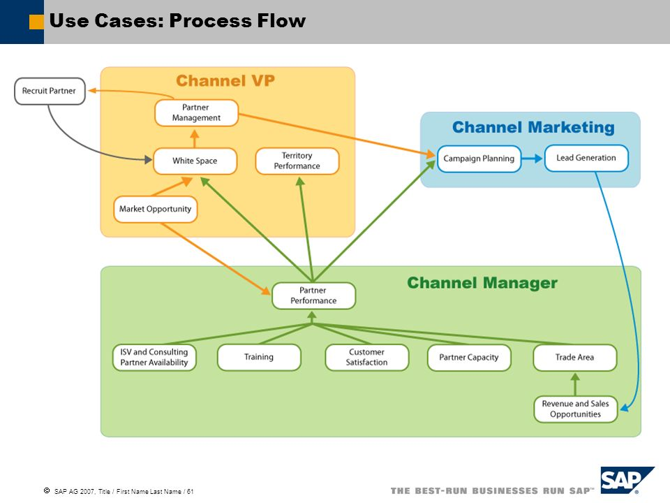 Use Cases: Process Flow