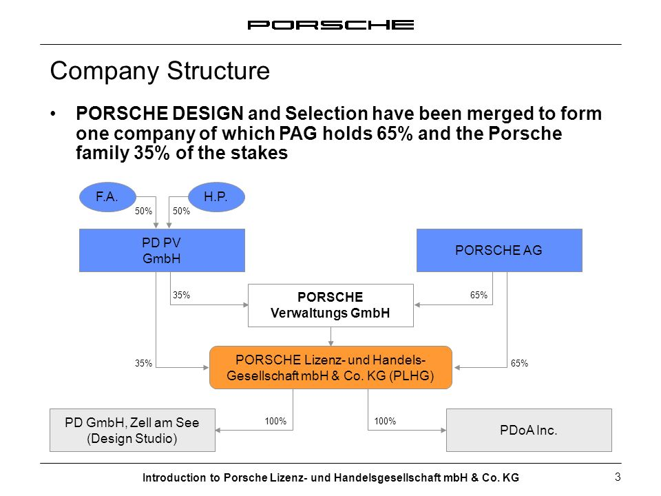 Company Structure PORSCHE DESIGN and Selection have been merged to form one company of which PAG holds 65% and the Porsche family 35% of the stakes.