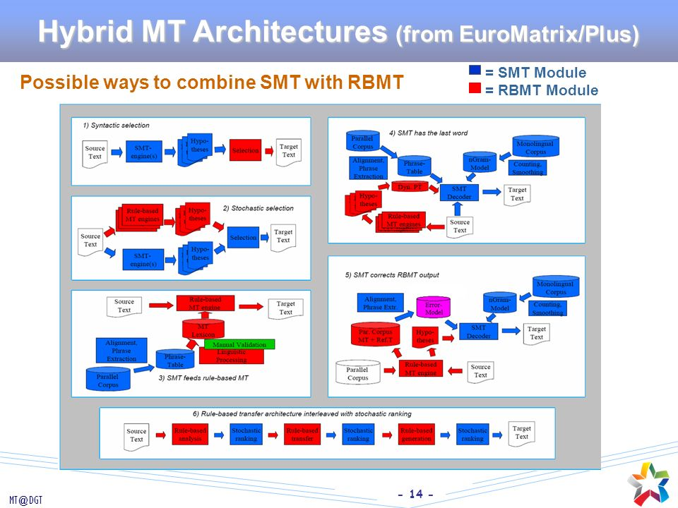 Hybrid MT Architectures (from EuroMatrix/Plus)