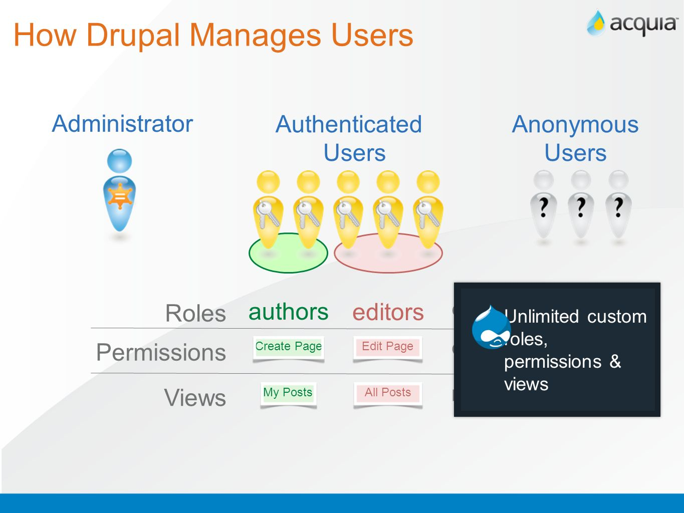 How Drupal Manages Users
