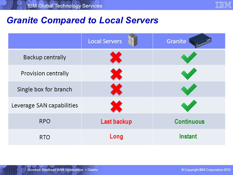 Granite Compared to Local Servers
