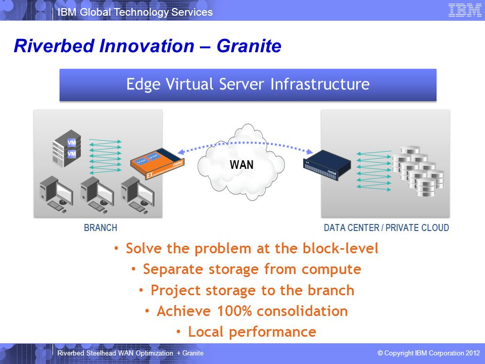 Riverbed Innovation – Granite