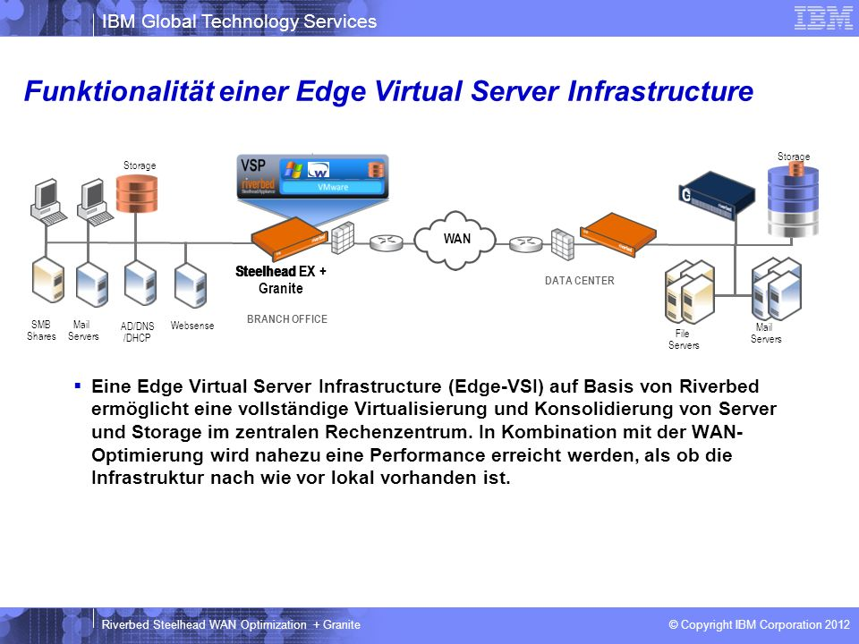 Funktionalität einer Edge Virtual Server Infrastructure